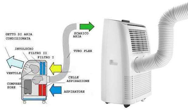 Climatizzatori portatili in pompa di calore a a linea for Condizionatore portatile clatronic